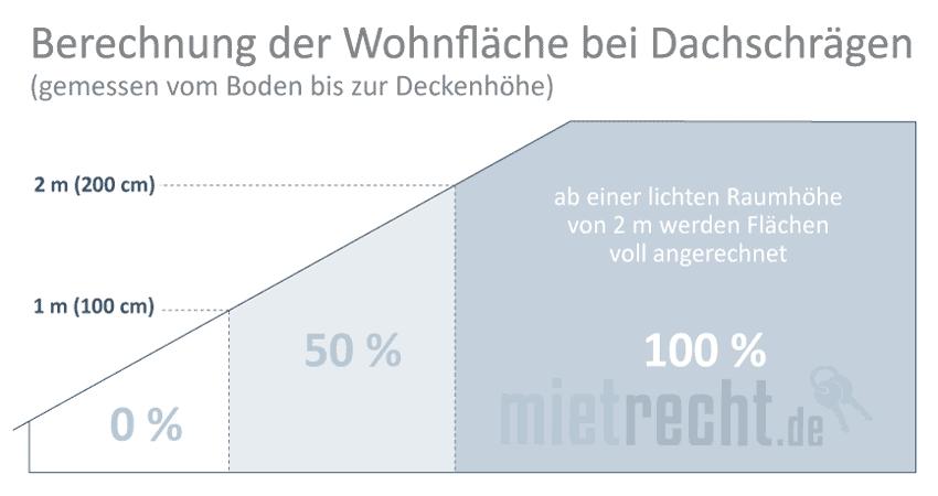Schema Berechnung Wohnfläche Dachschräge Diagramm Grafik