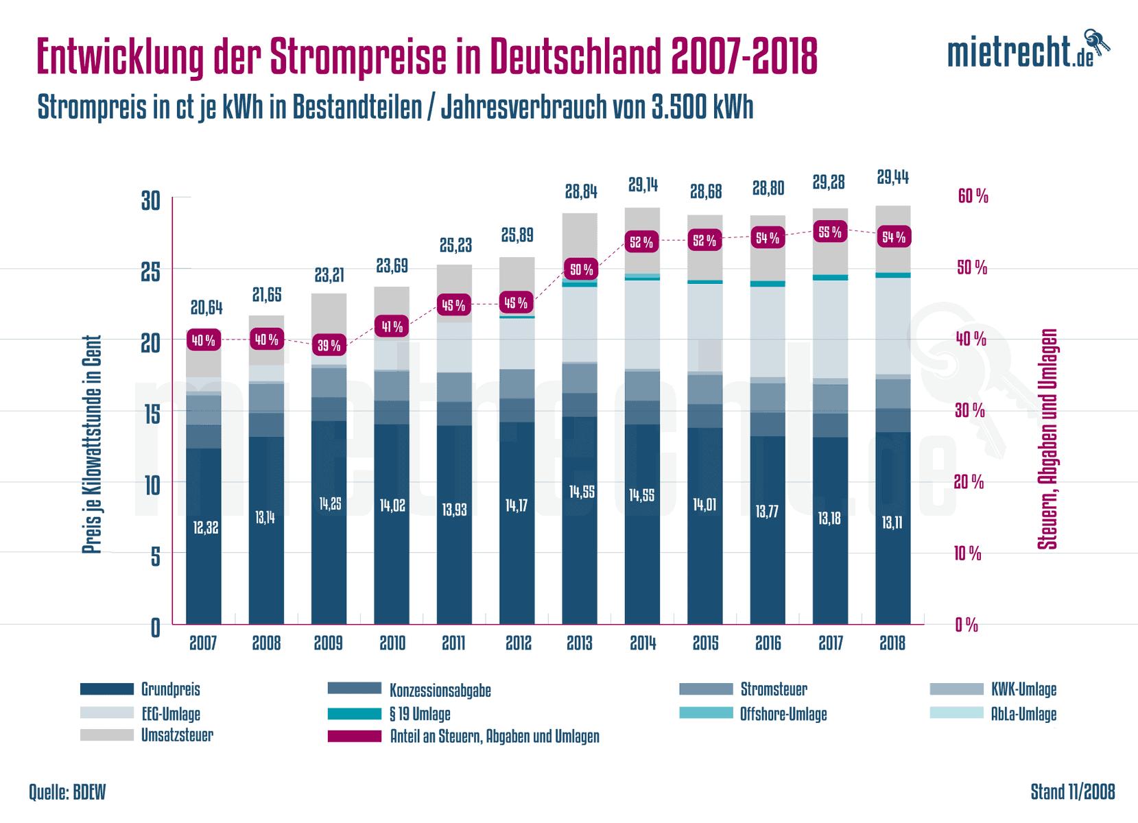 Strom-Entwicklung-Deutschland-2007-2018-Grafik