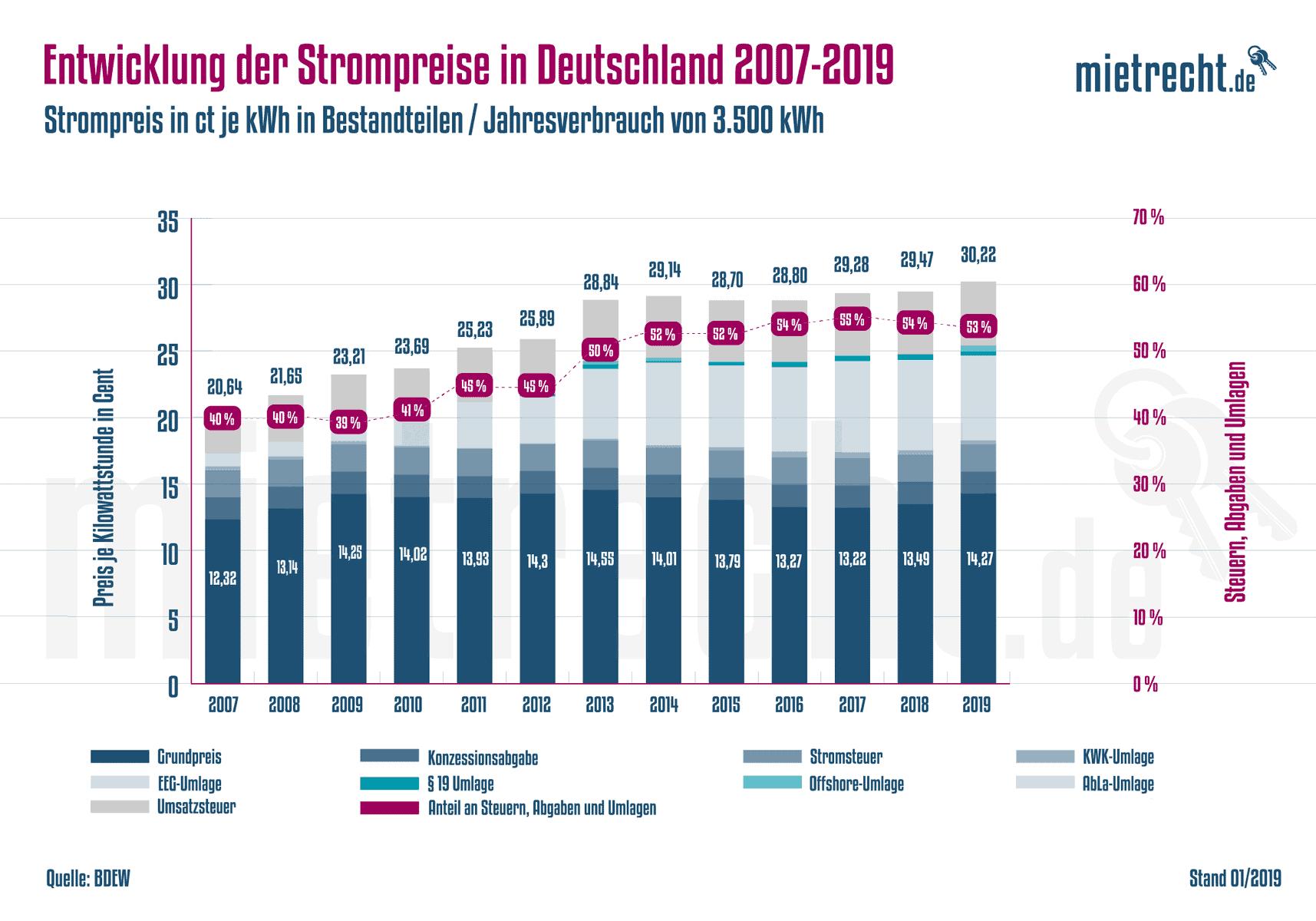 Strom-Entwicklung-Deutschland-2007-2019-Grafik